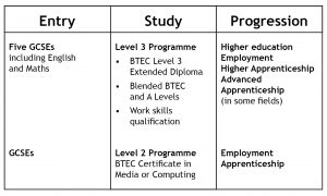 Table for Year 12 curriculum v2